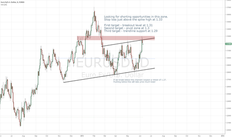 EURUSD: EURUSD sell from top of channel