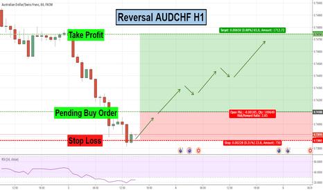 AUDCHF: AUDCHF Reversal- H1