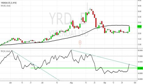 YRD: YRD - Long Idea