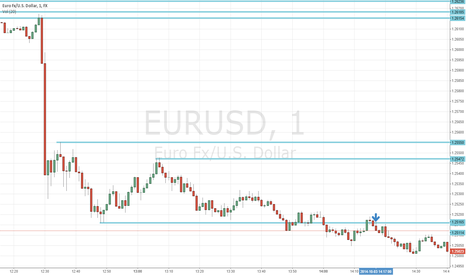 """EURUSD: """"3 PEAKS"""" PRICE ACTION STRATEGY FOR BINARY OPTIONS"""