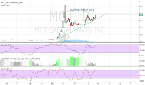 MGT: Building Highers Lows