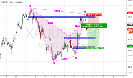XAUUSD: BEARISH BAT, Short position