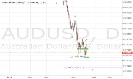 AUDUSD: Elliott wave of AUD/USD