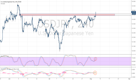 USDJPY: USD/JPY Breaking Through Two-Month Resistance