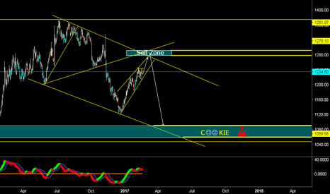 XAUUSD: Gold LonG TeRM NEW... CoOkie
