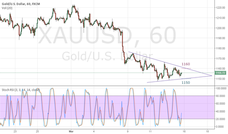 XAUUSD: Failure 1160 or 1150 ?