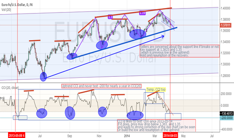 EURUSD: EUR/USD are concerned key support or deepen further