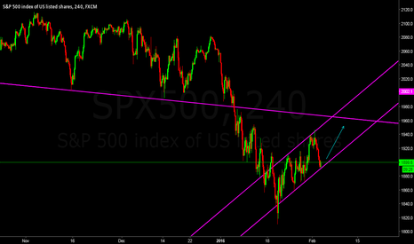 SPX500: SPX500 wave trend