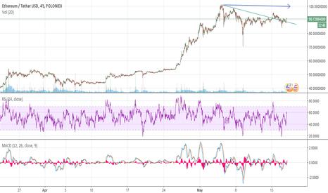 ETHUSDT: ETH/USD