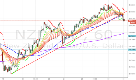 NZDUSD: Wait for another drop
