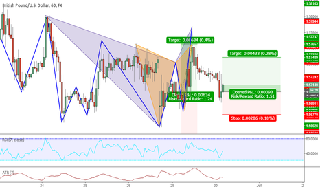 GBPUSD: Structure Trade - Double Bottom - Long