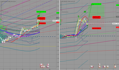 GBPEUR: GBPEUR about another 124 pips  move to end the week?