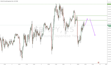 GBPJPY: nice level here as well