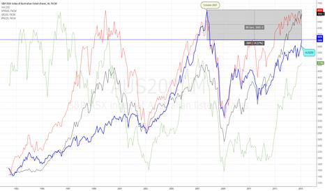 AUS200: AUS 200 vs. Major Indices Worldwide