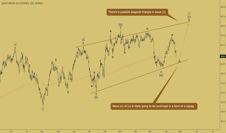 CL1!: CRUDE OIL - zigzag