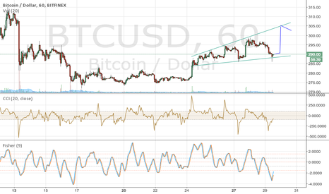BTCUSD: Frying tonight