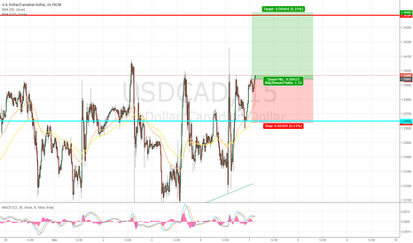 USDCAD: USDCAN