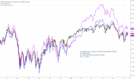 COMP: Dow Jones Composite Comparison to other indexes