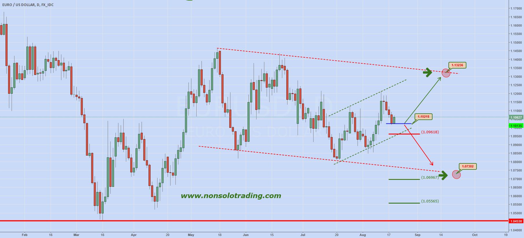 "EURUSD: ""The Big Day"" (FOMC)"