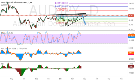 AUDJPY: AUDJPY may be gearing for a short move soon.place ur comment