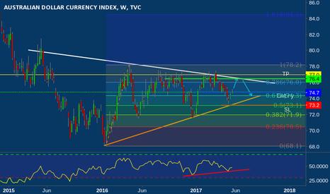 AXY: Australian Dollar Currency Index go to Bullish