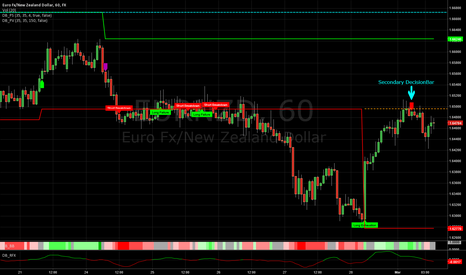 EURNZD: EUR/NZD shows a Secondary DecisionBar