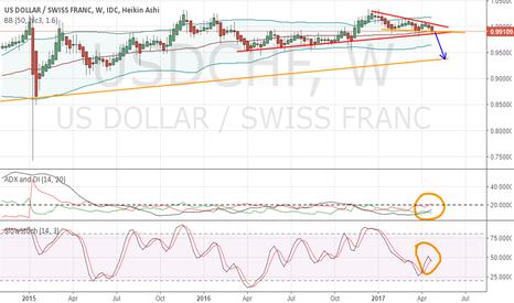 USDCHF: UsdChf weekly time frame Bearish