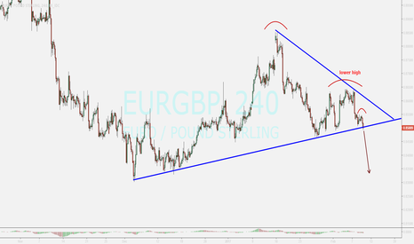 EURGBP: watching ...sell