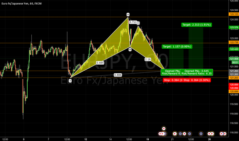EURJPY: Bullish Bat Pattern EURJPY 1HR - Journal 020
