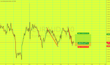 EURAUD: Long Eur/Aud AB=CD