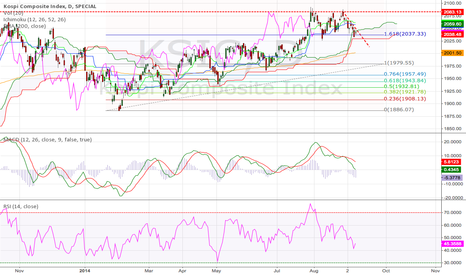 KSIC: Korea KOSPI Comp Index Daily (13.Sep.2014)Tech.Analysis Training
