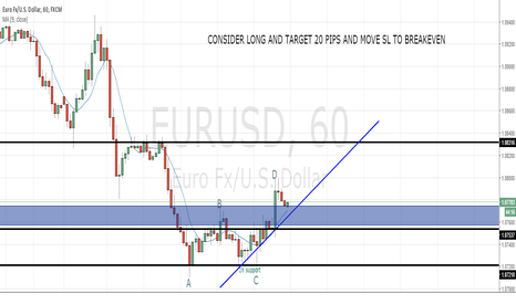 EURUSD: EUR/USD hits fresh daily highs after fomc minutes.