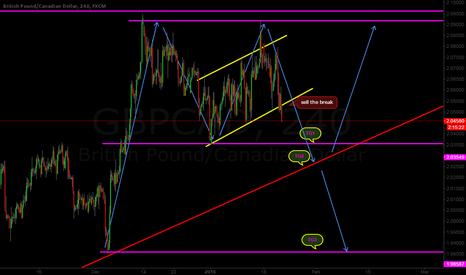GBPCAD: GBPCAD sell ~ Go ~