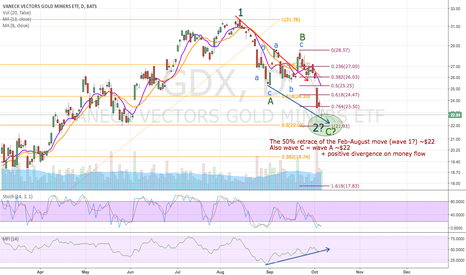 GDX: Getting close to a bottom?