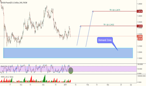 GBPUSD: GBPUSD NEAR DEMAND ZONE