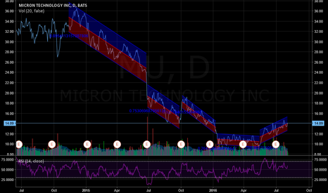 MU: $MU Regression Channels: currently in an uptrend