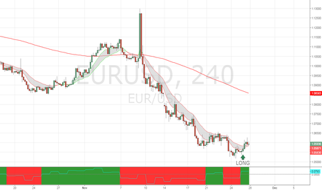 EURUSD: Reversal trade on oversold EURUSD