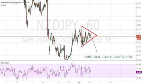 NZDJPY: Symmetrical triangle pattern setup NZDJPY (60m)
