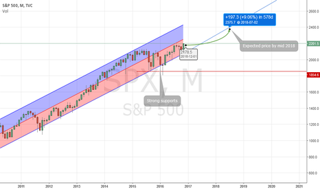 SPX: Safe long term trading the S&P