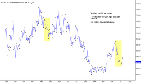 GBPCAD: GBPCAD monthly structural 1