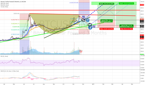 BTCUSD3M: BTC LONG OPORTUNITY