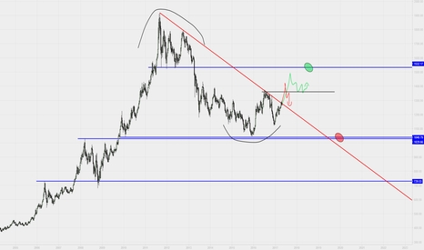 GOLD: GOLD LONG & SHORT IDEAS