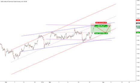 GER30: $DAX 3 channels say same thing