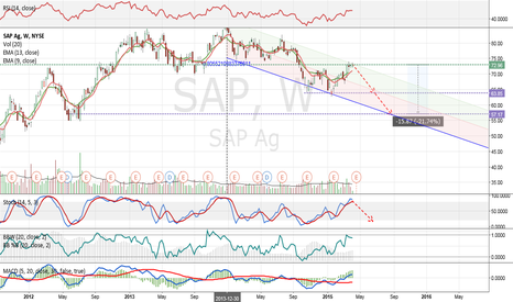 SAP: SAP needs to break out or continue to downtrend