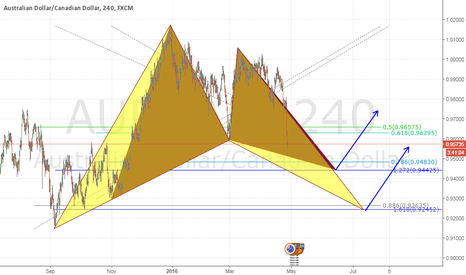 AUDCAD: AUDCAD Potential Harmonic Patterns Set Up