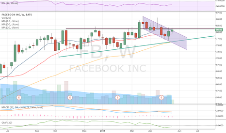 FB: $FB Looking to EXPLODE