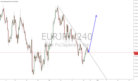 EURJPY: E/J Potential Buy, Keep your eyes on it.