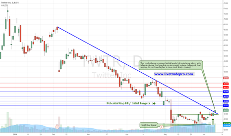 TWTR: TWTR  Strong signal confirming change in longer term trend.
