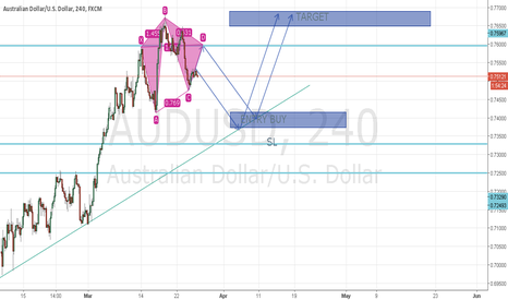 AUDUSD: PENDING BUY ENTRY