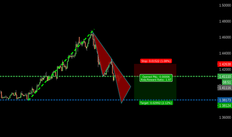 USDCAD: 218 USDCAD TREND CONTINUATION